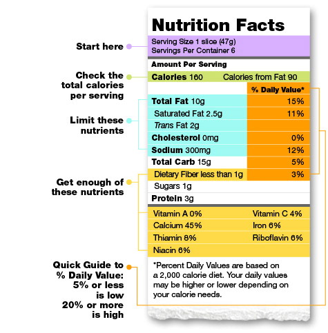 a lab experiment on the nutritional value of common foods According to the national data lab (ndl), most of the calorie values in the usda and industry food tables are based on an indirect calorie estimation made using the so-called atwater system.